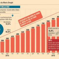 Atlantia, Enel, Daimler e tutte le azioni che beneficiano degli acquisti della Bce