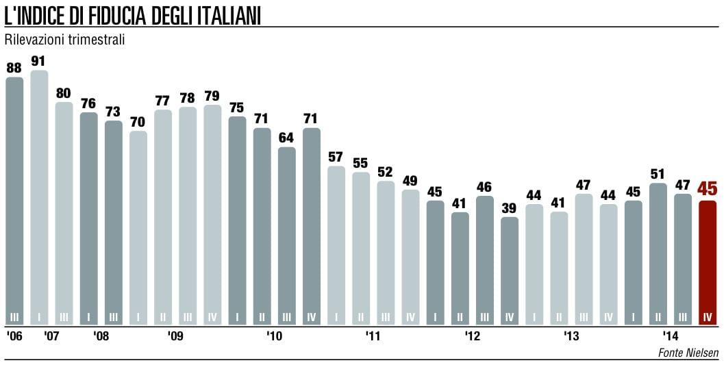 Fiducia dei consumatori l'Italia ultima in classifica