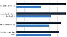 Più stress per il lavoro  ma in Italia le cause  sono diverse  grafici