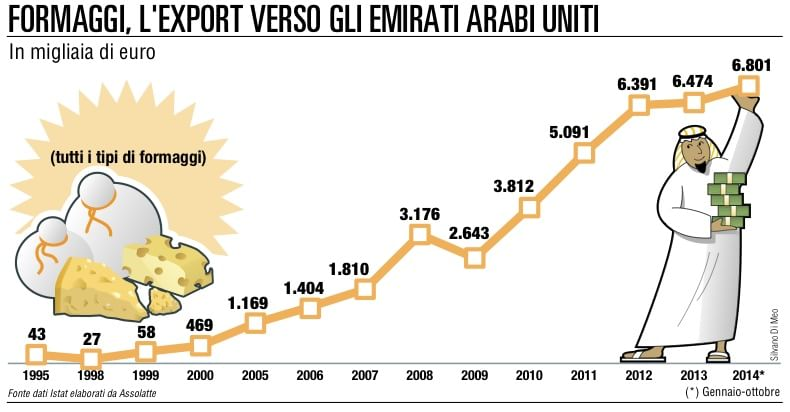 Emirati Arabi: export boom dei formaggi made in Italy