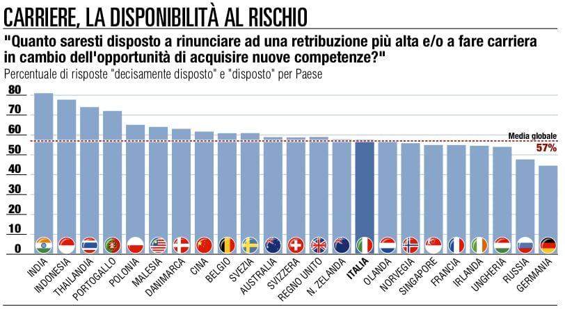 Italia, la crisi con la valigia a caccia di lavoro oltreconfine
