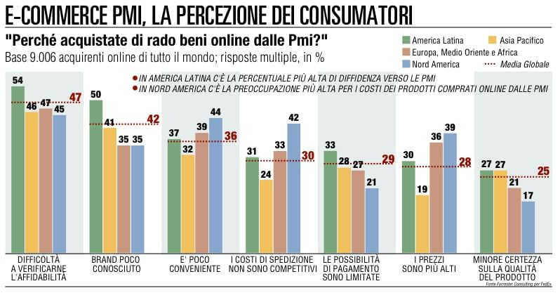 Velocità, prezzo, sicurezza l'e-commerce che piace all'Italia