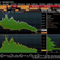 Lo spread torna a quota 100: mancava dal 2010