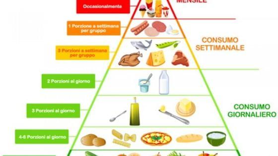 la dieta delle tre sezioni