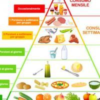 Un'app col semaforo per la dieta mediterranea e gluten free