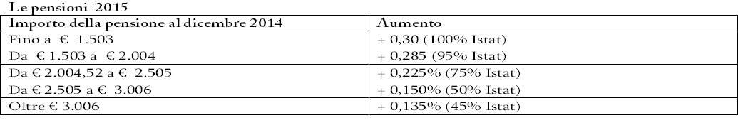 Pensioni 2015, aumenti con il contagocce