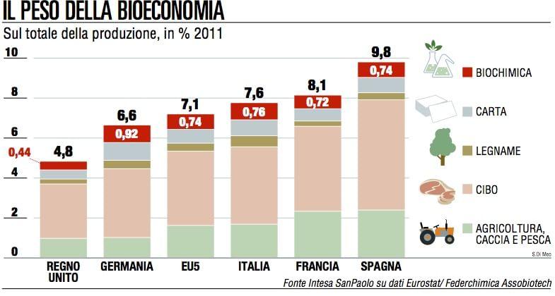 La bioeconomia in Italia vale 241 miliardi euro