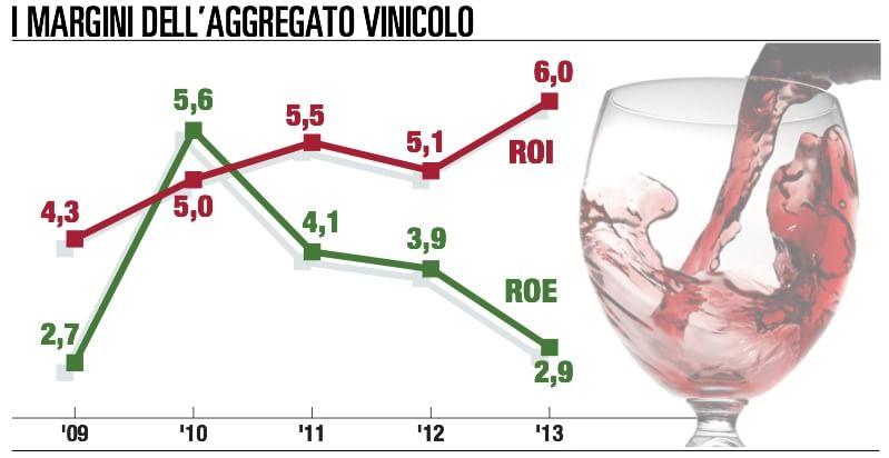 Iwb e la scommessa finanziaria sul vino
