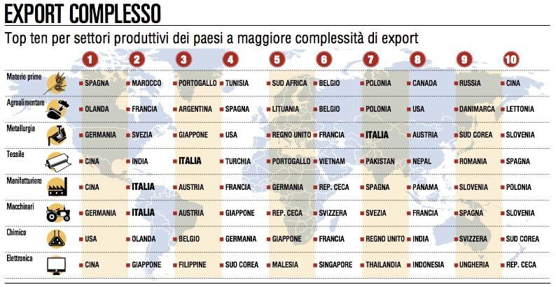 """Si chiama """"export complesso"""" l'ultima frontiera del business"""