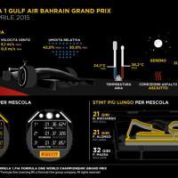 F1, tutte le statistiche del Gp del Bahrain