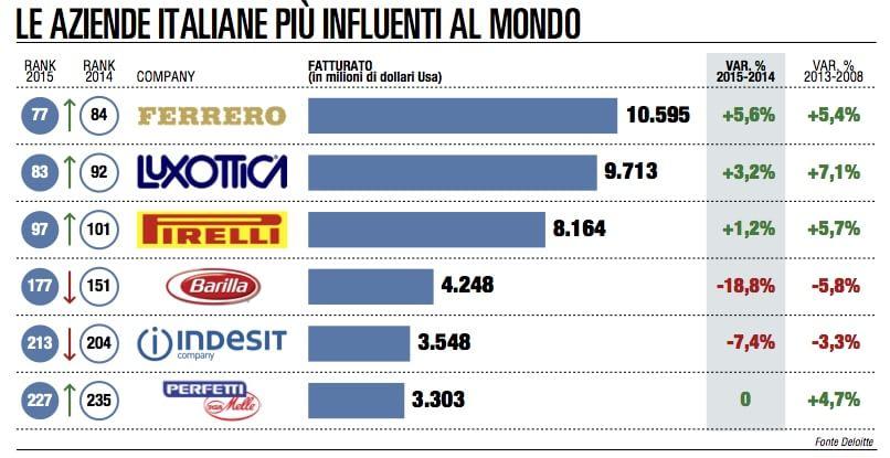 """Consumi, ecco le imprese """"top"""": Ferrero è la prima delle italiane"""