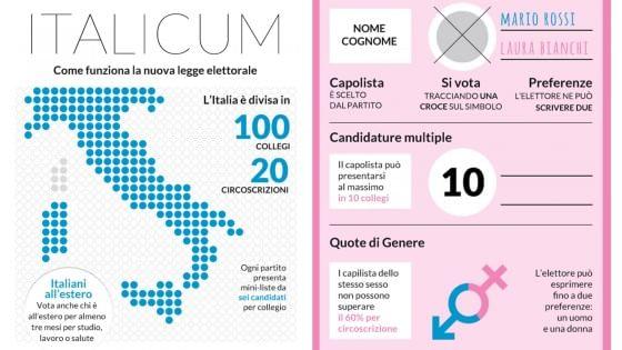 Italicum, ecco come funziona la nuova legge elettorale: l'infografica