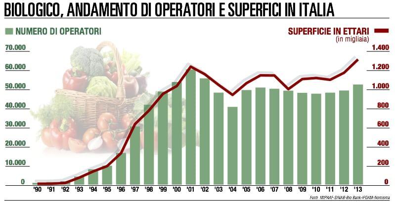 La svolta biologica dei consumatori italiani