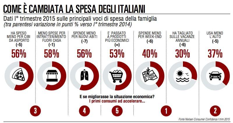 Ecco come la crisi e la rete cambiano l'Italia dei consumi