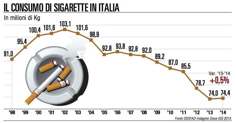 Aumenta il consumo di sigarette soprattutto tra i giovani for Numero di politici in italia