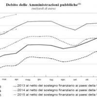Debito pubblico, ad aprile nuovo record: a un passo da 2.200 miliardi