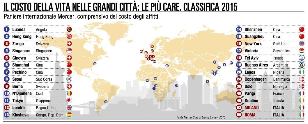 Milano e Roma: città  low cost per multinazionali in trasferta