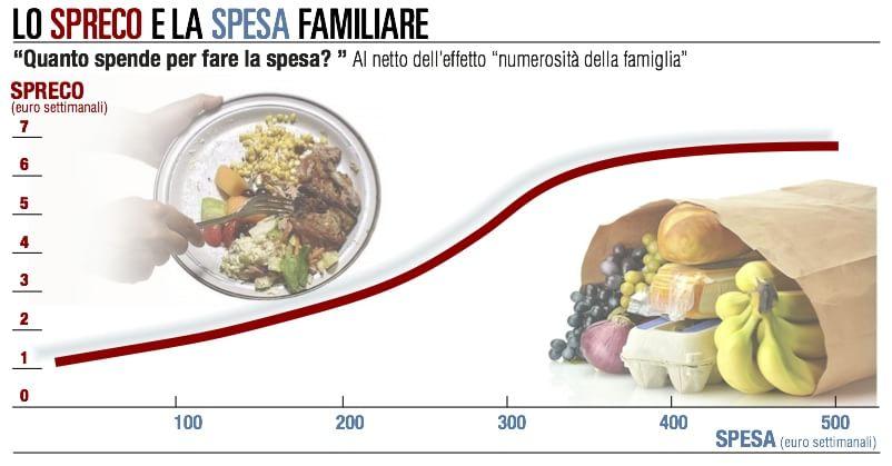 Una famiglia su sei non ha un'alimentazione equilibrata