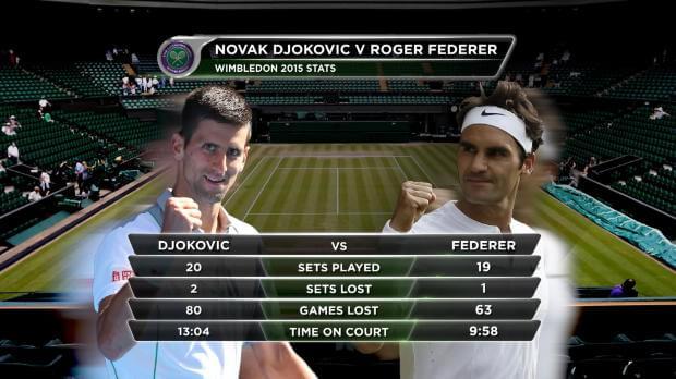 Federer-Djokovic, la vigilia della finalissima