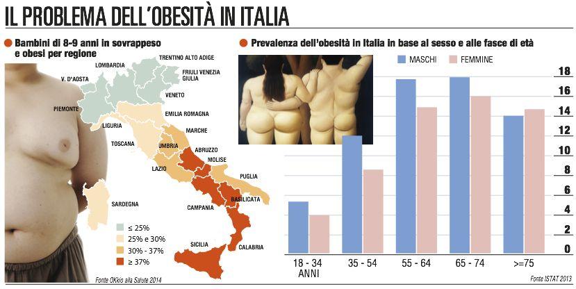 L'obesità presenta il conto: costa all'Italia 9 milardi l'anno