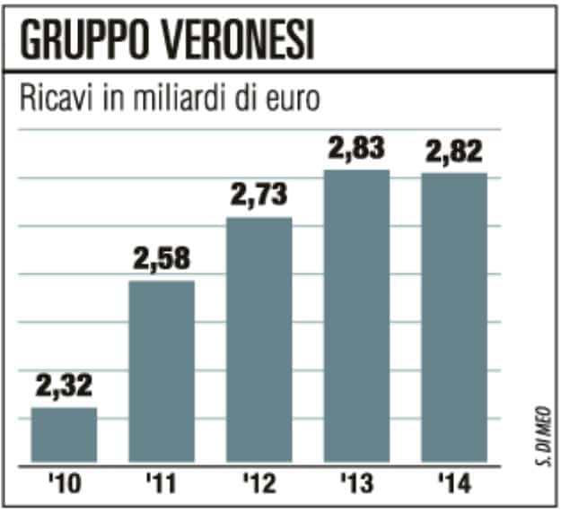 Veronesi, i polli Aia volano export +15%, triplica l'utile
