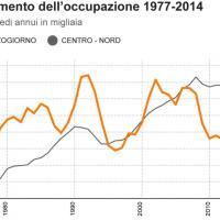 Mezzogiorno, i numeri e i grafici di una crisi epocale