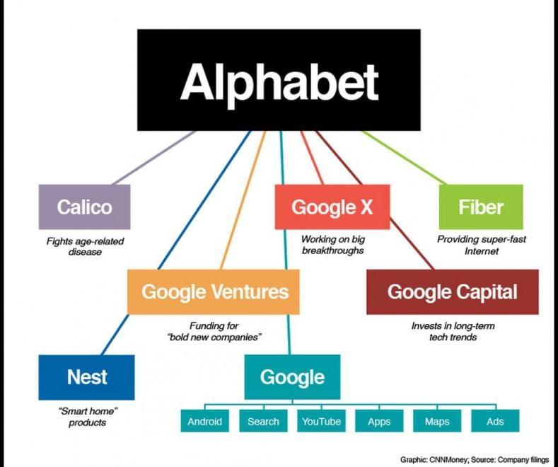 Google, nasce Alphabet: la nuova struttura a colpo d'occhio