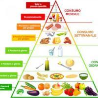 La dieta mediterranea fa bene anche grazie ai colori