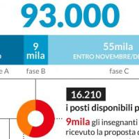 Scuola, tutti i numeri delle nuove assunzioni: l'infografica