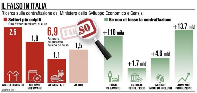 Risultati immagini per contraffazione made in italy