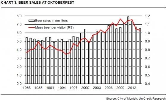 Vecchia, cara Oktoberfest: così il prezzo dei boccali di birra batte l'inflazione