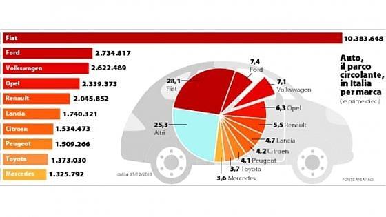 Inchiesta anche in Italia, 1,5 milioni di auto rischiano il richiamo
