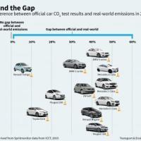 Test per emissioni: