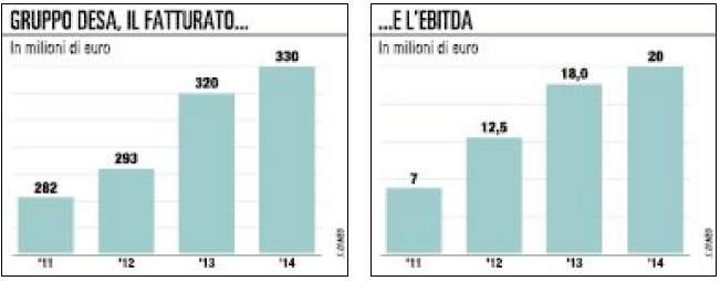Silva, i re del sapone puntano sugli integratori e sulla Borsa