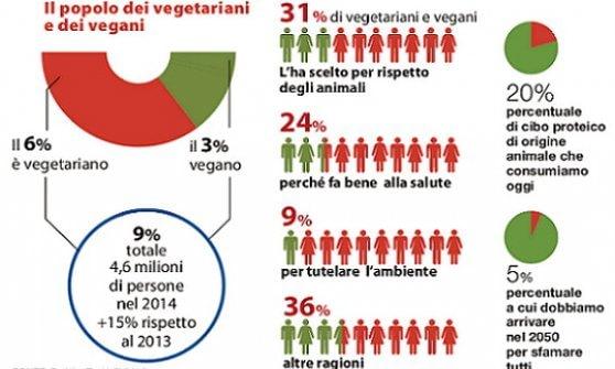 Addio carne e pesce in aumento il popolo dei vegetariani for Numero dei parlamentari italiani