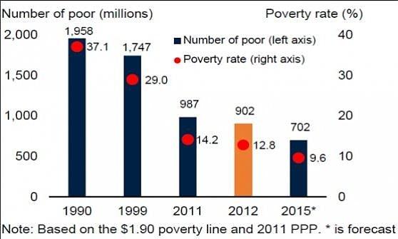 Banca Mondiale: 702 mln di poveri, ma per la prima volta meno del 10% della popolazione