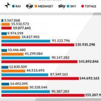 Boom di spot pubblicitari in tv: