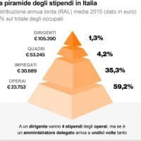 Stipendi italiani, ci vogliono quattro operai per fare un dirigente