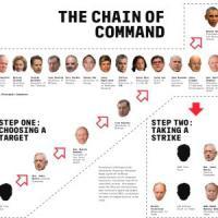 Usa, un nuovo Snowden svela i segreti dei droni: