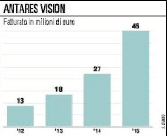 Antares Vision , i controlli  sui farmaci richiedono il raddoppio dell'impianto
