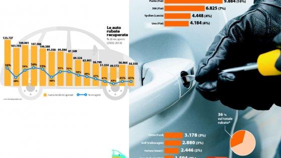 Quattordici auto rubate ogni ora: il record italiano dei ladri di utilitarie