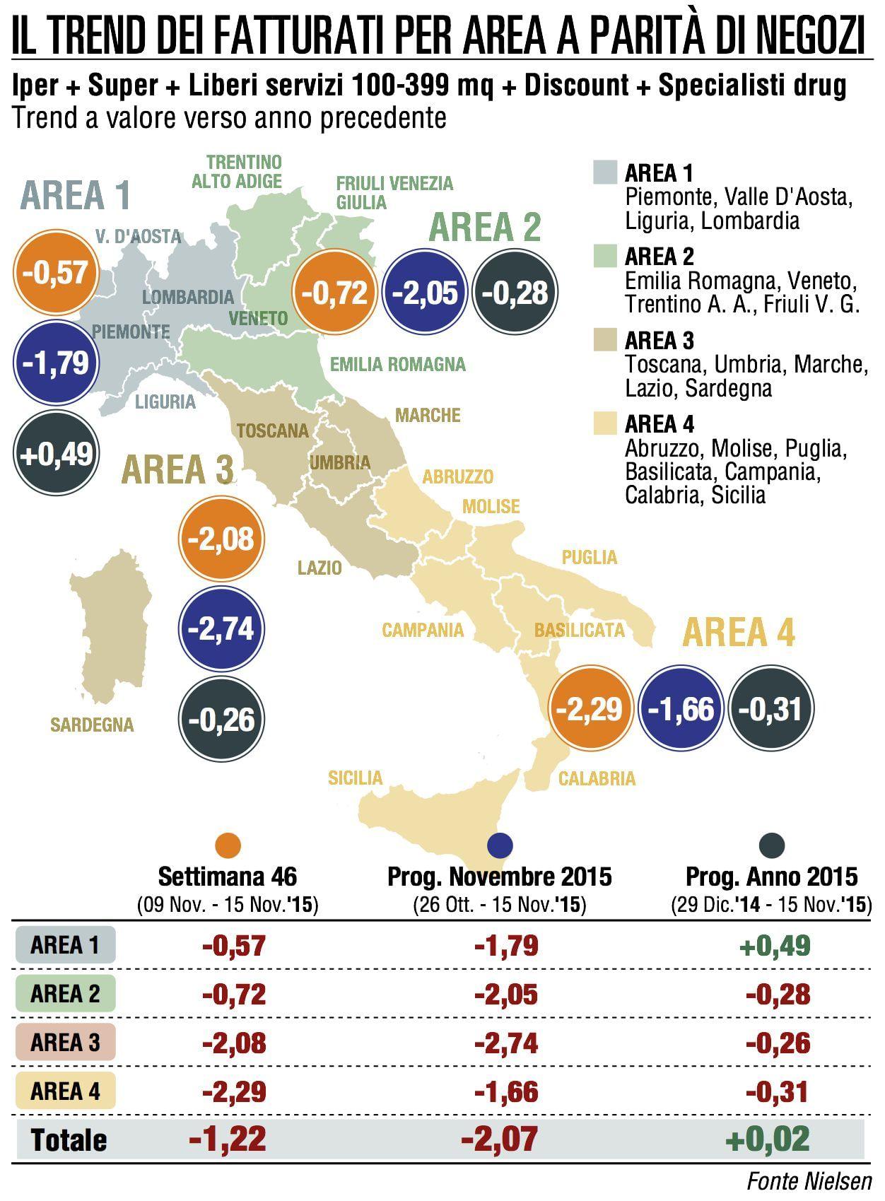 La Gdo incappa nel quarto calo consecutivo (-1,22%)