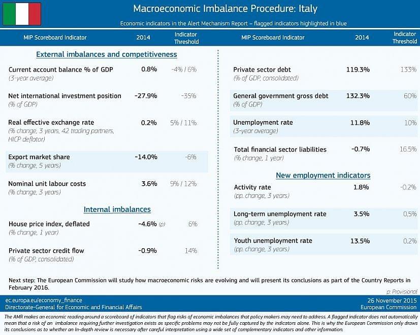 Commissione Ue: ecco le cinque debolezze del mercato italiano