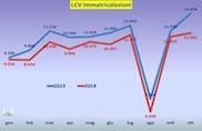 I veicoli commerciali? Termometro dell'economia