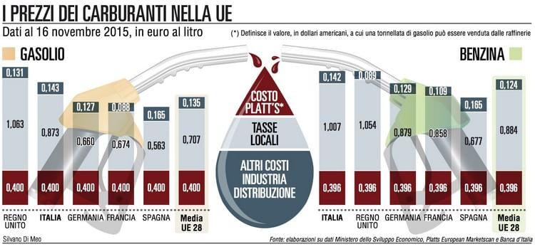 Carburanti, l'Italia paga il dazio: troppo tasse e inefficienze