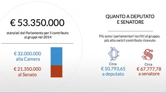 Soldi ai partiti gruppi parlamentari costano pi di 50 for Gruppi parlamentari