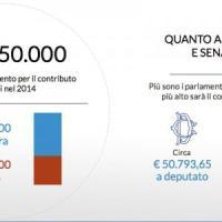 Soldi ai partiti, gruppi parlamentari costano più di 50 milioni l'anno
