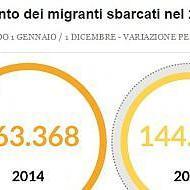 Si sgonfia l'ondata migratoria verso l'Italia: i nuovi dati dell'Osservatorio immigrazione