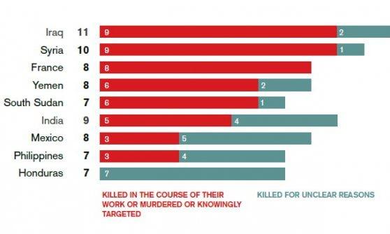 Stampa, 110 giornalisti uccisi nel 2015. Due su tre non erano in teatri di guerra