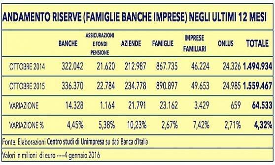 Famiglie e imprese aspettano a spendere: lasciati in banca 64 miliardi in più